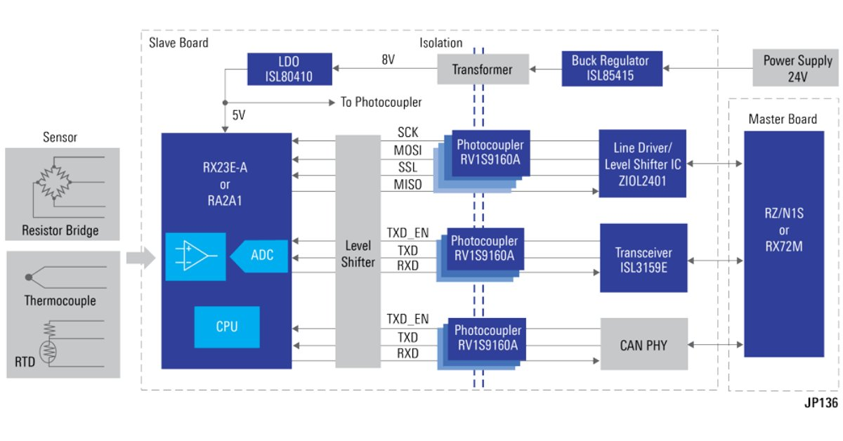 Cost-effective, real-time and compact? Check out #Renesas #Industrial Sensor Network Solution, a complete slave ref. design for temperature controllers, transmitters, data loggers - https://t.co/247bKiOGFm  #WinningCombos #WinningCombinations https://t.co/PfV3gCsPng