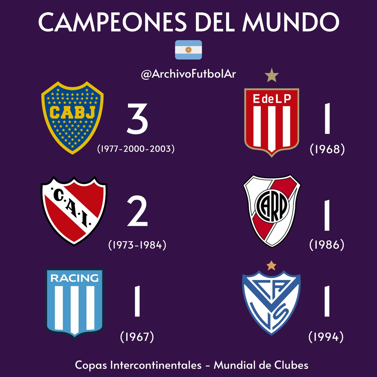 ¡En la cima del Mundo! 🌎  Estos son los únicos clubes argentinos en conquistar la #CopaIntercontinental   #MundialDeClubes 🏆  #Boca  #Independiente  #Racing #Estudiantes  #River #Velez https://t.co/eLtxreCG2z
