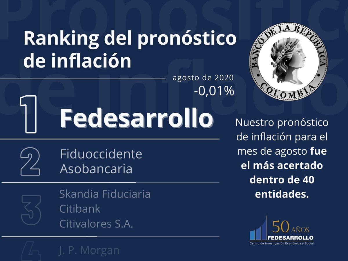 En la última Encuesta de Expectativas Económicas del @BancoRepublica, logramos tener el pronóstico de #inflación más acertado dentro de 40 entidades. ¡Felicitaciones a todo nuestro equipo de análisis macroeconómico! 👩🏫📚📉 https://t.co/34yW703NVm