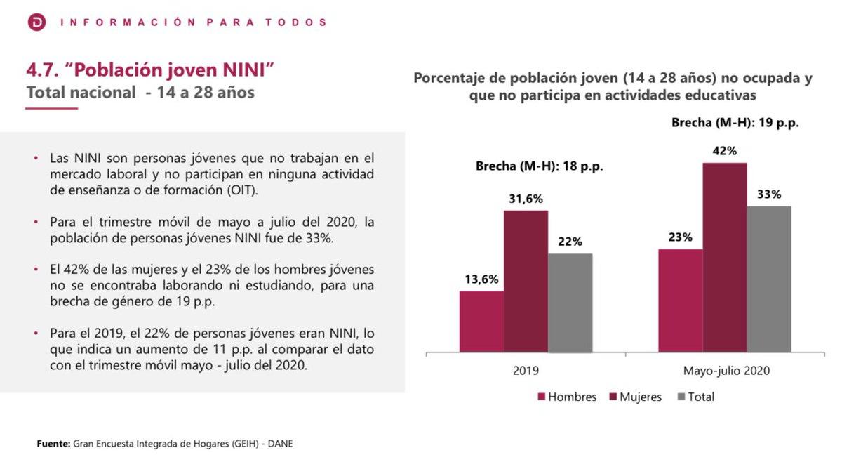 #DANELeCuenta | Para el trimestre mayo-julio 2020 el 42,0 % de las mujeres y el 23,0 % de los hombres entre los 14 y 28 años no trabajan en el mercado laboral ni participaban en actividades de enseñanza.  👉🏻 https://t.co/WKgfmfMMfN https://t.co/5in6jBZTR9