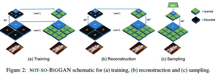 Wavelet変換(WT)を用いて低周波情報のみから画像を再現することで、少ない計算資源で高精細画像をGANで生成する研究。具体的には失われた高周波情報をNNで再現し、逆Wavelet変換(iWT)をかける。生成画像の質は少し下がるがTPUx256からGPUx4にまで計算資源を落とすことに成功