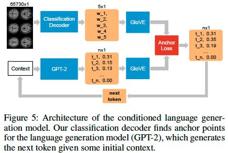 fMRIの画像から見ている文字を再現する研究。fMRIの画像を入力とし、180の単語候補から有力候補5つのGloVE埋め込みベクトルを生成。次に50257の語彙をもつGPT-2での同じことをして2つを比較することで言語モデルとして解く。既存手法と比較して大きく精度が向上した。