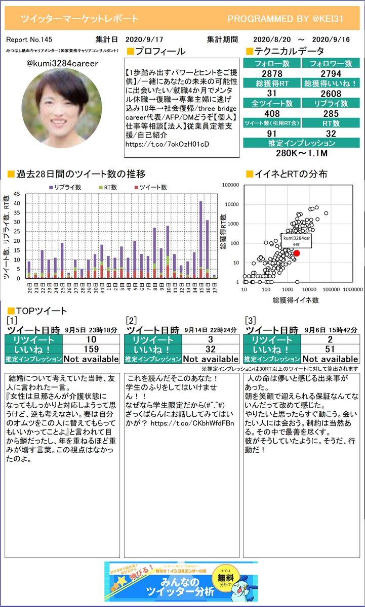 @kumi3284career みつはし🔥熱血キャリアメンターさんのレポートができました!今月はどんなツイートが一番RTを多く獲得できていましたか?プレミアム版もあるよ≫