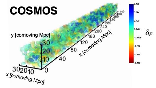 #キャルちゃんのarXiv読みHETDEXのLyαエミッターデータとeBOSSのz=2.1~2.5のQSOのデータを用いて、銀河間空間のHIガスの3次元分布マップを作成。40Mpc程度の巨大なHIIバブルの候補が見つかった。