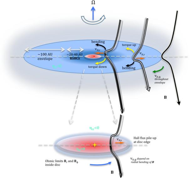#キャルちゃんのarXiv読み原始星円盤においてホール効果とオーム散逸を入れた2DMHDシミュレーションを行った論文。ホール効果が効率的に起こるのは、標準的なMRNサイズの分布から非常に小さい粒子(10nm以下のサイズ)が大量に除去された場合のみであることが分かった。