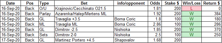 16/09 recap  #IBI20  5-1 for $570 profit (2.85 units) Clearly fatigue from Edmund match kept Cecchinato from keeping it closer. Martinez Portero to play today https://t.co/P0ZxhU55Y1