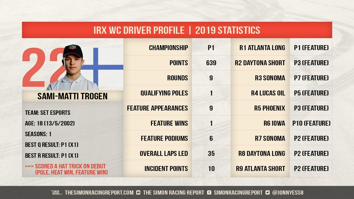 With the @iRacing #Rallycross World Championship commencing next week, it's time to look at driver profiles of our returning 2019 drivers.  Let's start with 2019 rookie champion @smtrogen https://t.co/n8ncIySt4I