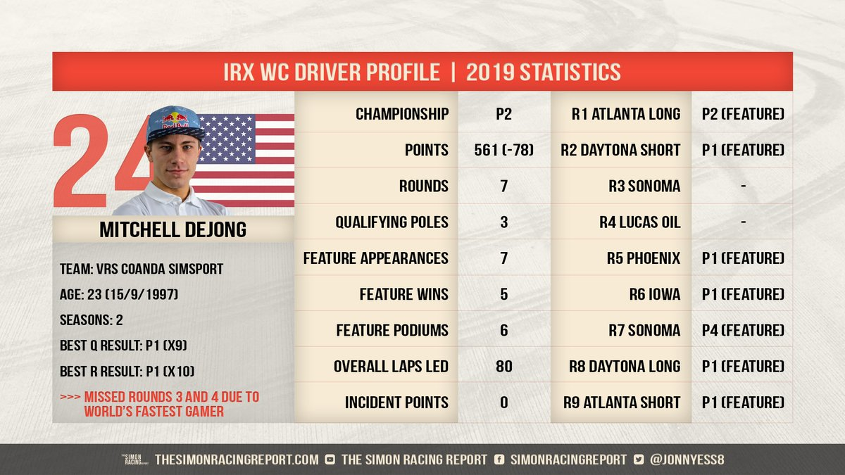 With the @iRacing #Rallycross World Championship commencing next week, it's time to look at driver profiles of our returning 2019 drivers.  2018 champion @MitchelldeJong1 looks to reclaim his title trophy in 2020. https://t.co/NlEkxTErSJ