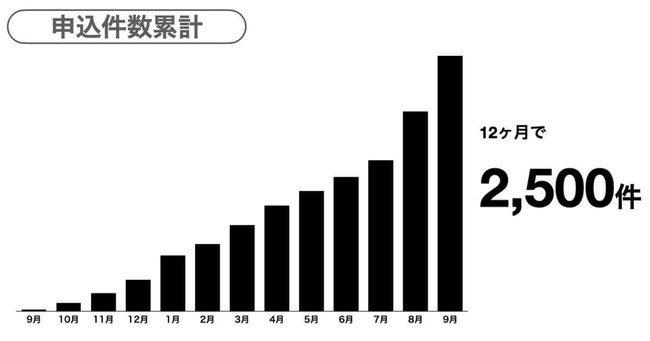 【2020年第26弾のリリースを出しました✨】yupが提供する報酬即日払いサービス『先払い』が、受付開始12ヶ月で申込件数2,500件を突破しました✨👏👏👏👏👏!!!!!!!やった〜嬉しい😭ウォオオオオオオォオオオオオオ✊✨✨詳細はこちら👉