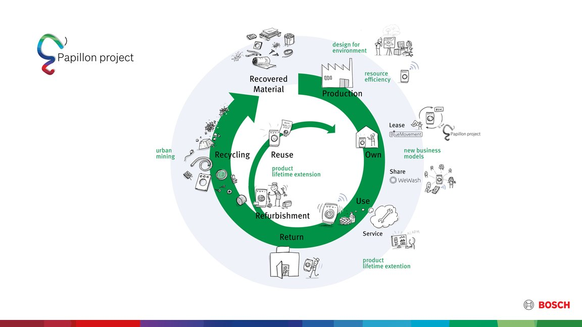 #Papillon is not only a project with a social goal (tackling #energypoverty) but it has also ecological goals. Circular economy, energyefficiency, saving on water & CO2 are as important as reducing the energy consumption and the overall bill and raising the living comfort. https://t.co/72tGTqEi7K