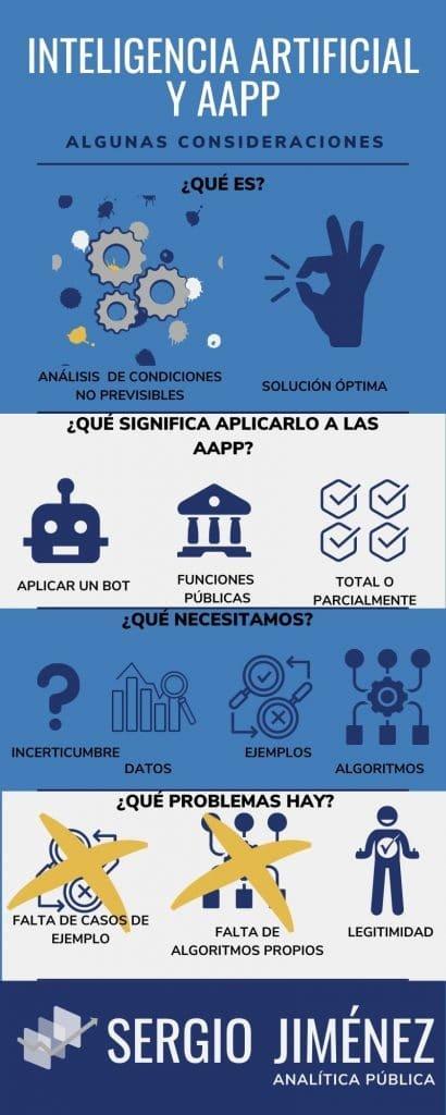 #SPAInforma: Del presente y del futuro del matrimonio entre #IA y #AdministracionesPúblicas, en @Publilitica https://t.co/rUEfZXmym2 Por @craselrau #AAPP #InnovaciónPública #Digitalización https://t.co/SuJHfz7Te8