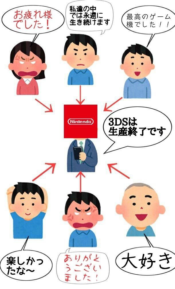 任天堂「3DSは生産終了です」