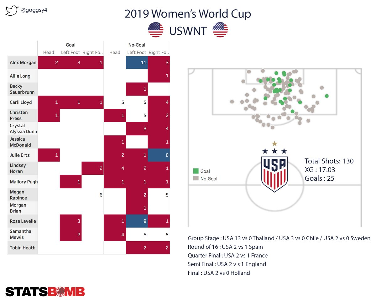 #ThrowbackThursday to the Women's 2019 World Cup #FifaWWC & the #USWNT - Shot and Goal Locations, the table breaks it down by player. Data via #statsbomb #defendthebox #performanceanlaysis - How would you set up a team to defend against the #USWNT? https://t.co/YrH4pYXswH