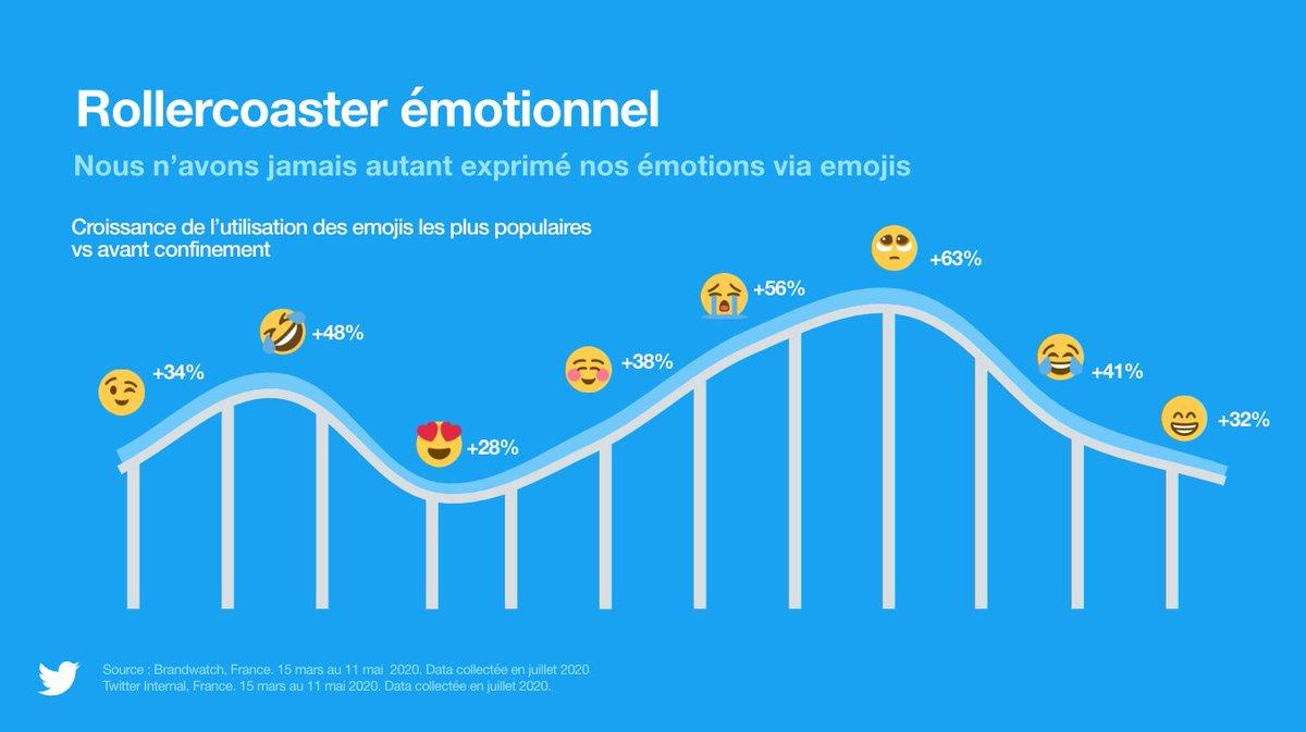 RT BrandwatchFR: RT @camillejourdain: Nous utilisons de plus en plus d'emojis pour exprimer nos émotions sur #Twitter. Surtout depuis la période de confinement liée à la crise sanitaire.  Source @BrandwatchFR et @TwitterMktgFR.  #TweetConf #SocialMedia #…