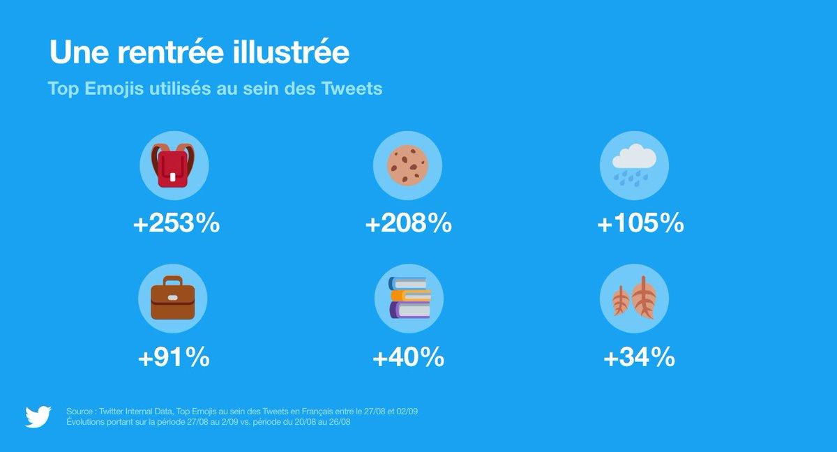 Quels sont les emojis les plus utilisés à la rentrée ? Et vous, quels sont vos préférés et lesquels utilisez-vous régulièrement ? #TweetConf #Emojis #Twitter