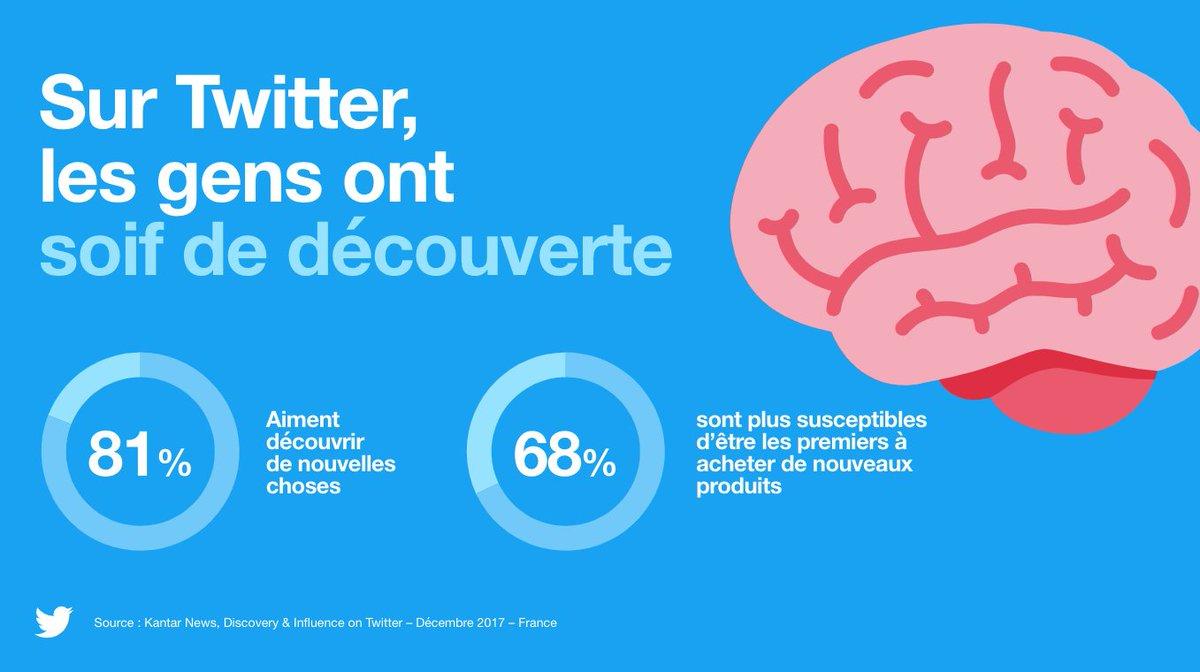 81% des tweetos aiment découvrir de nouvelles choses et 68% sont plus susceptibles d'être les premiers à acheter de nouveaux produits. Un conseil pour les marques : utilisez #Twitter pour lancer vos nouveaux produits en misant sur des formats adaptés. #TweetConf #SocialMedia #CM
