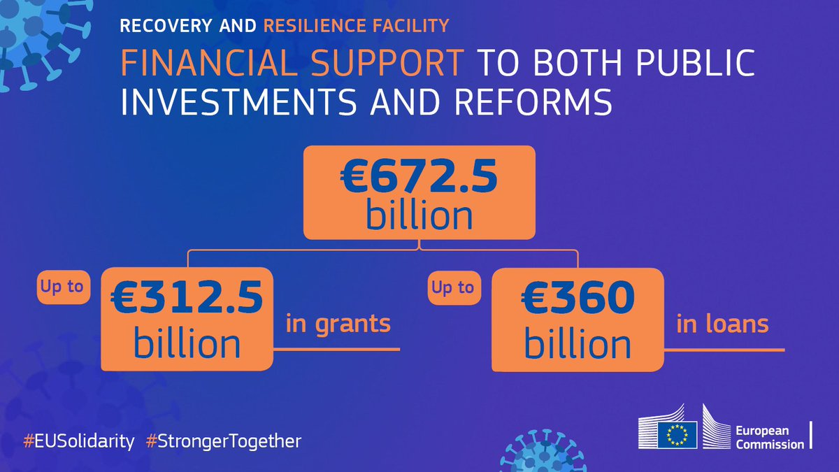 The Recovery & Resilience Facility, the heart of our #NextGenerationEU recovery plan, will generate €672 bn of investments to make 🇪🇺 greener, more digital & resilient. We'll work closely with governments to ensure investments & reforms make EU stronger: https://t.co/EkZuAGLBLO https://t.co/c4jETcMl8K