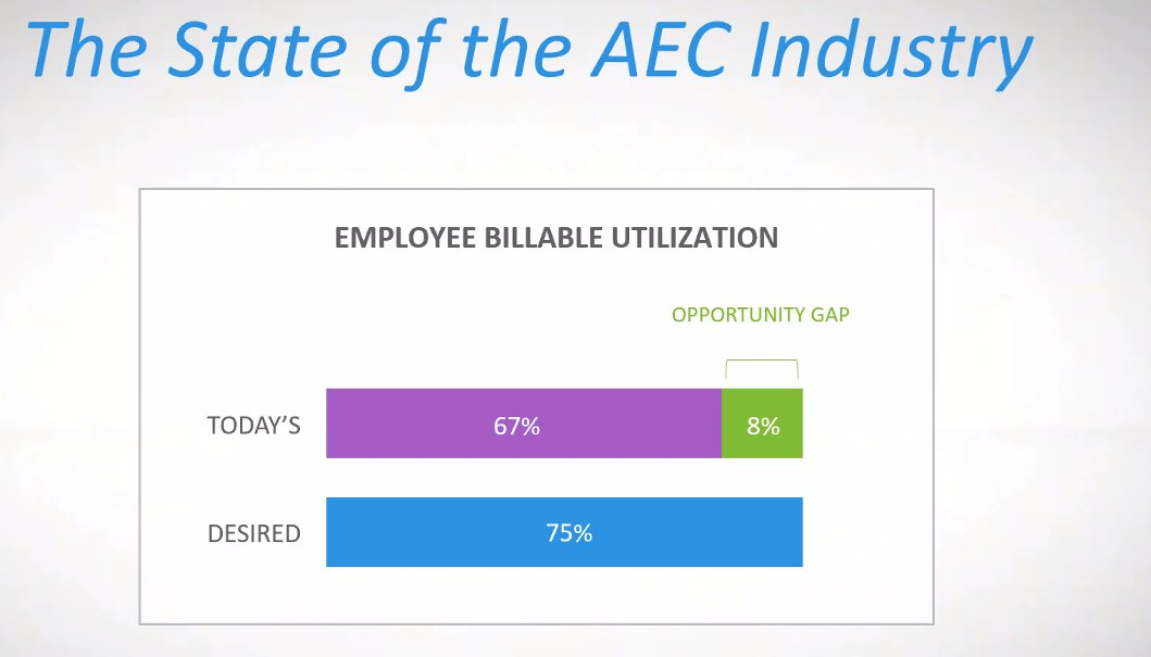 test Twitter Media - Sharing data on the AEC Industry on today's webinar - tune in now https://t.co/VOE8EdqBEL https://t.co/KBEwXxk35K