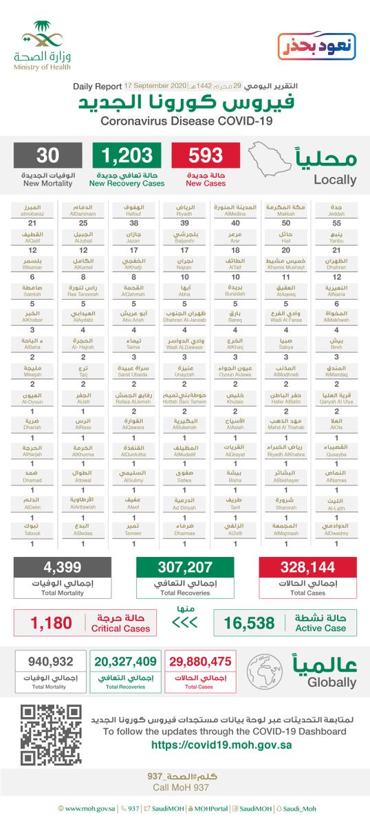 #الصحة تعلن عن تسجيل (593) حالة إصابة جديدة بفيروس #كورونا الجديد (كوفيد19)، وتسجيل (30) حالات وفيات رحمهم الله، وتسجيل (1203) حالة تعافي ليصبح إجمالي عدد الحالات المتعافية (307,207) حالة ولله الحمد. https://t.co/jZlXgAlTHp