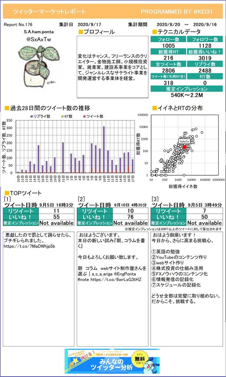 @SxAxTw S.A.ham.pontaさんのレポートができました!今月はどんなツイートが一番RTを多く獲得できていましたか?プレミアム版もあるよ≫