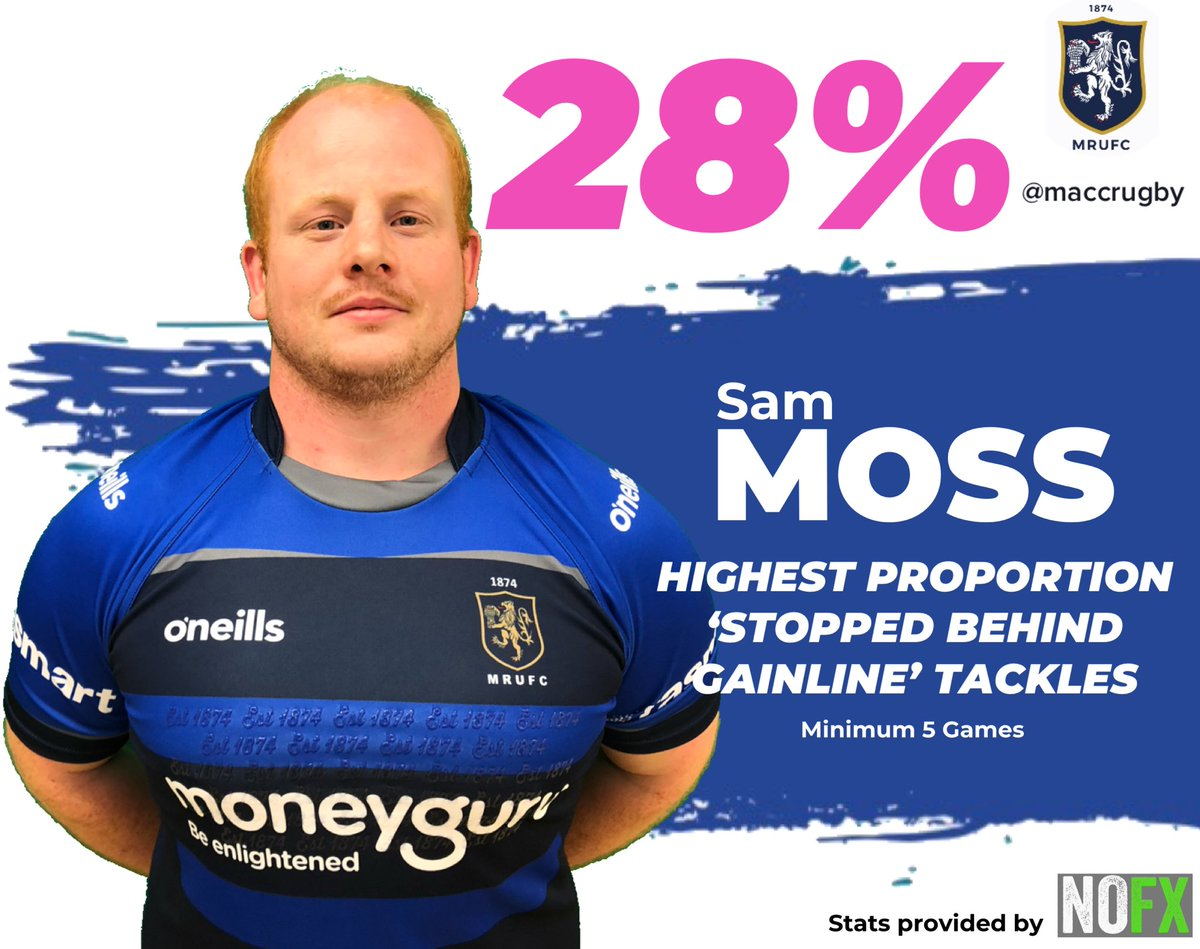 test Twitter Media - STAT OF THE DAY!! @mossy24787 has the highest ratio of tackles where the carrier was stopped behind the gainline!!! #maccrugby https://t.co/1ZAzj9LJQk
