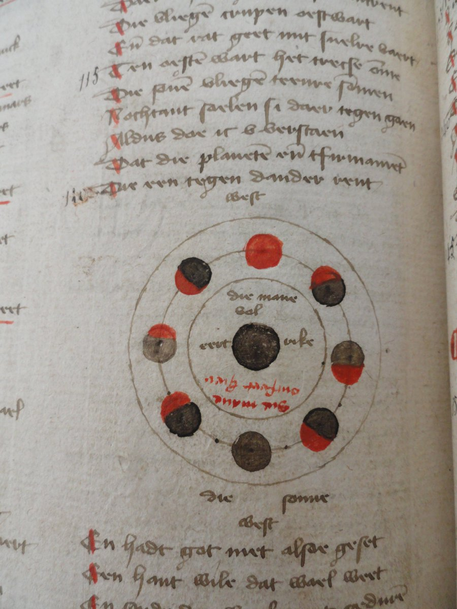 If you thought people in the Middle Ages didn't know that the earth was a sphere, think again. The image on the left shows the phases of the moon, the one on the right explains the physics of rainbows. Oudenaarde, Muncipal Archives, MS 13 ('De natuurkunde van het geheelal'). https://t.co/L0kJ0jiyM9