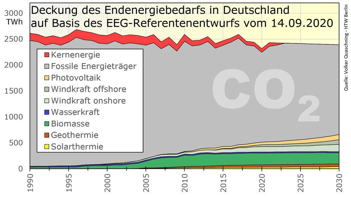 Wir haben mal den #EEG-Referentenentwurf von @peteraltmaier @BMWi_Bund mal durchgerechnet. Voll auf dem Pfad zur #Klimaneutralität 2050 😂 </Ironie Ende> <Realität Anfang> Vergesst 1,5°C und 2°C. Willkommen in der #Heißzeit. @bmu @SvenjaSchulze68 @spdbt @cducsubt https://t.co/ksw0W1LKho