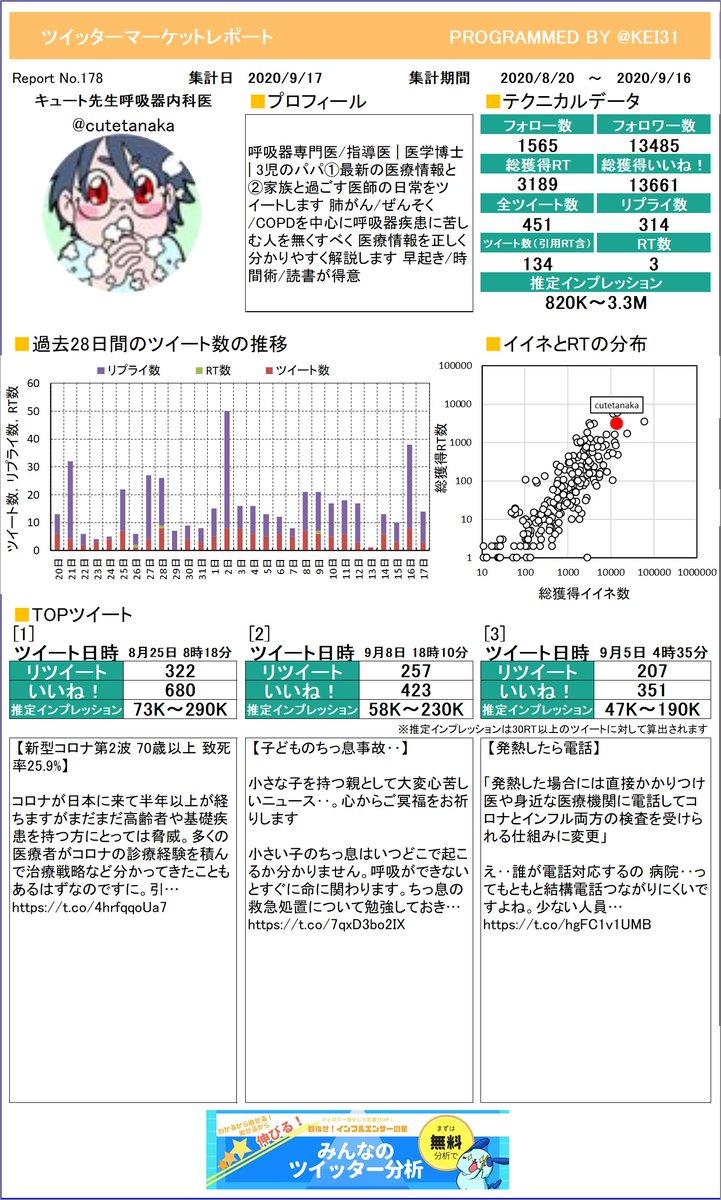 @cutetanaka お待たせしました!キュート先生🤗呼吸器内科医さんのマーケットレポートを作成したよ。今月は何がトップツイートでしたか?プレミアム版もあるよ≫