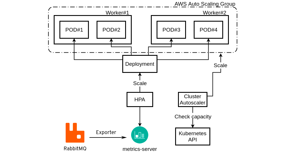 To optimize your #Kubernetes HPA and consequently your infrastructure cost, it takes time to find the correct metric. Here is how to customize your #K8s HPA with a #RabbitMQ metric.   👉 https://t.co/CyVhNzzi4q https://t.co/4LMdoHx1cH
