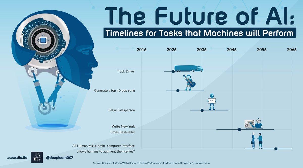 My Article: The Future of #AI linkedin.com/pulse/future-a… @SpirosMargaris @Xbond49 @psb_dc @jblefevre60 @nigewillson @Paula_Piccard @ipfconline1 @pierrepinna @Nicochan33 @HaroldSinnott @JimMarous #MachineLearning #DeepLearning #Datascience #Fintech #5G #Marketing #Healthcare
