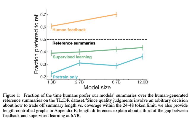 Learning to summarize from human feedback [Stiennon+, 2020]文書要約における人手の評価をTransformerで模倣し、その出力を報酬としてPPOで事前学習モデルを文書要約にfine-tuneした。要約文の単語予測やROUGE最大化による学習よりも高品質な結果が得られた。#NowReading