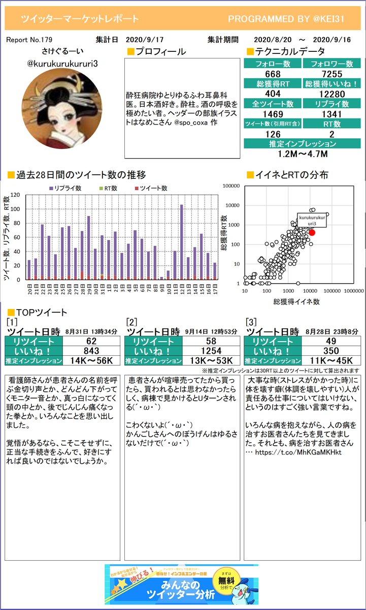 @kurukurukururi3 お待たせしました!さけぐるーい🍶さんのマーケットレポートを作成したよ。今月は何がトップツイートでしたか?プレミアム版もあるよ≫