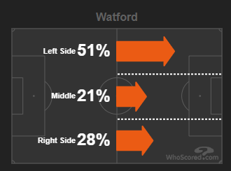 @domhowson Watford, against Boro, attacked a lot down the left and Joao Pedro, their main danger man, in particular favoured that side when carrying the ball. Perhaps better to have the pacy Harris up against him on our right (like vs. Hoillett in Cardiff? (via @WhoScored):