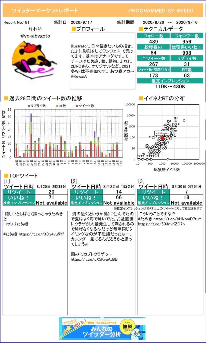 @yokabygoto けわいさんのレポートを作ったよ!感想とかをつぶやいてもらえたら嬉しいな。次回もお楽しみに!プレミアム版もあるよ≫