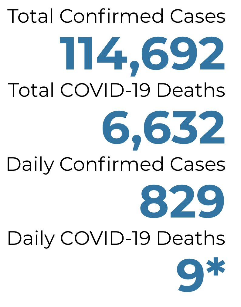 #COVID19 Update: 129 new cases reported today in the Tri-County (111 Ingham) per @MichiganHHS and ONE new death. Statewide, more than 800 new cases and 9 deaths reported @1320WILS https://t.co/7sjKVv5BKa