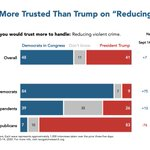 Image for the Tweet beginning: Americans' trust in Trump to