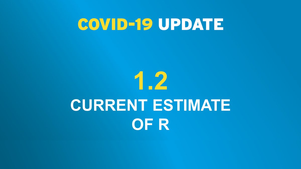 The Department of Health has published the current #COVID19 reproduction number (R). The current estimate of R is around 1.2 health-ni.gov.uk/news/current-r…