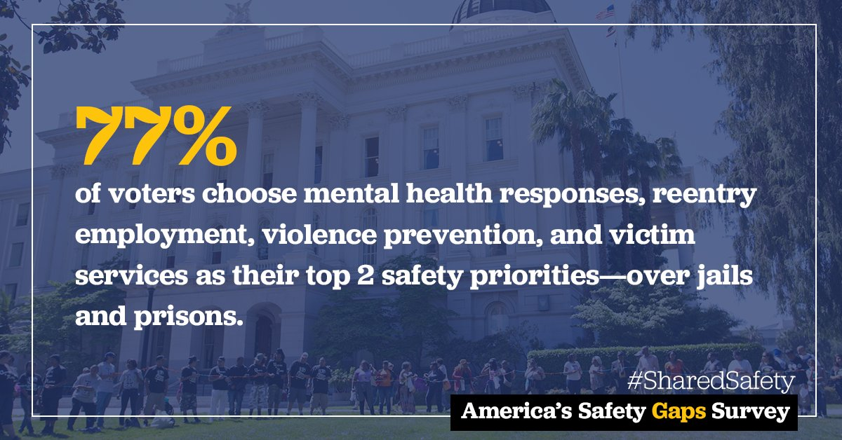 Americans agree across the country: public safety investments SHOULD prioritize crime prevention, recovery, mental health to stop the cycles of crime, not incarceration. It's time to #FundPeacemakers! Check out: https://t.co/tefby95AID  #CareNotCages #SharedSafety https://t.co/ypDomc87SC