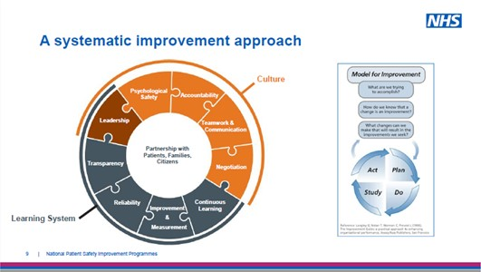 The @MatNeoSIP uses a systematic improvement approach to redesign care pathways, improve the reliability of processes and ensure maternity and neonatal services are supported to be able to deliver the best care possible to mothers and babies #WPSDNHS20 https://t.co/g8AM5xqXhh