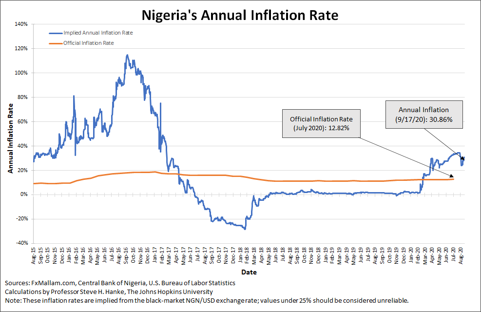 Swaths of #Nigeria are on the brink of #Famine. #Fulani herdsmen have gone on a murderous rampage against #Nigerian farmers, making matters worse. If that's not enough, #Nigeria's #Inflation compounds the risk of starvation. By my measure, #Inflation is 30.86%/yr. https://t.co/BiTLdYCP74