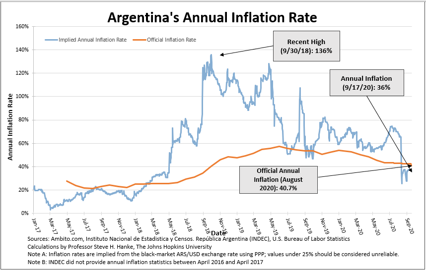 #Argentina's central bank reports annual #Inflation at 40.70%/yr. Close, but no cigar. I remain the only reliable source for #Inflation measurements in #Argentina. I measure annual #Inflation at 36.46%/yr. https://t.co/FoKKPP8FJ5
