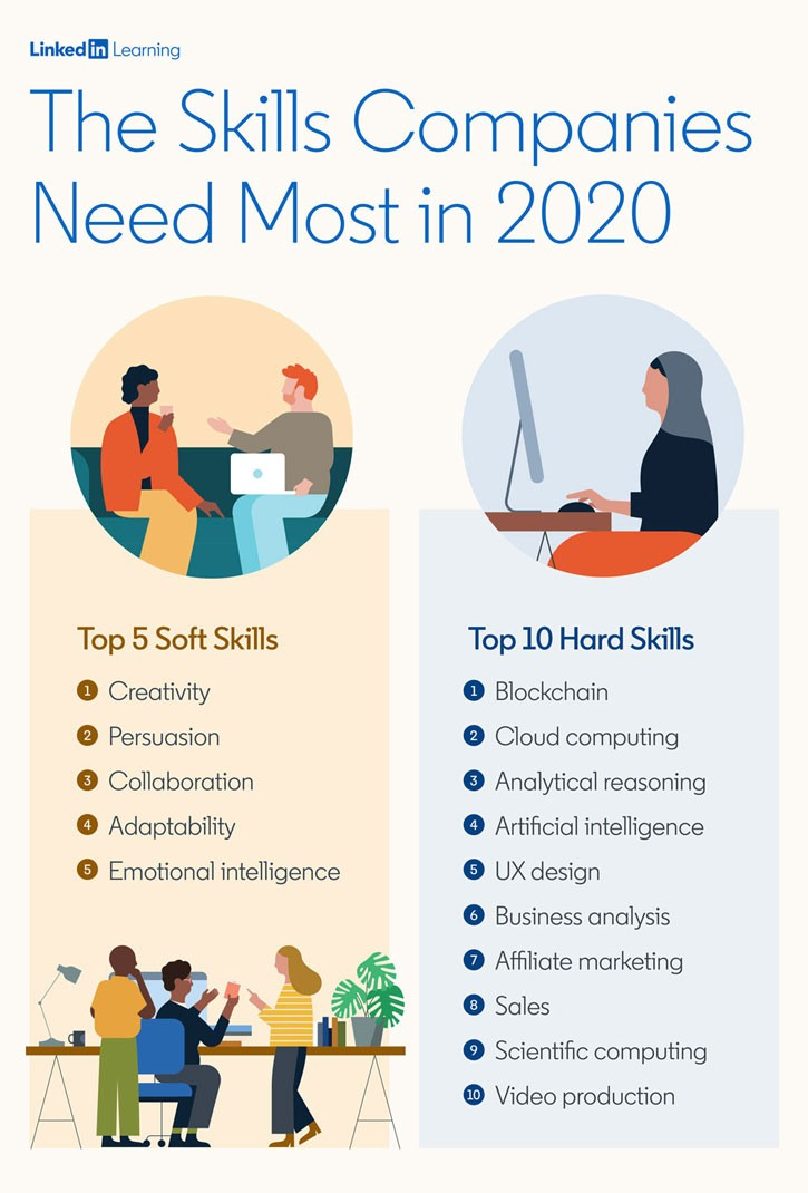 🤔According to LinkedIn research, here are the skills companies need most in 2020. Do you agree? https://t.co/k0mVnVFv9c