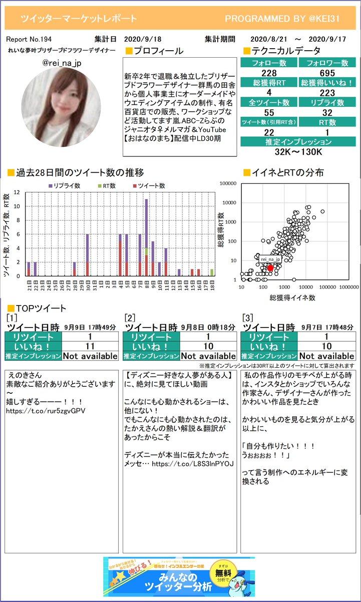 @rei_na_jp れいな🌼夢叶プリザーブドフラワさんのレポートを作成しました。たくさんイイネを獲得できましたか?今月も頑張りましょう!プレミアム版もあるよ≫
