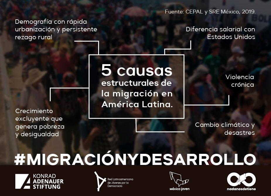 #MigraciónYDesarrollo 🌎💥  5️⃣ Causas estructurales de la migración en América Latina.   💡Es necesario encontrar mecanismos de cooperación y de responsabilidad.  Conoce más 👇    #KASMéxico 🇩🇪🤝🇲🇽 @NadaNosDetiene @JuventudLAC_MX @MXesJoven https://t.co/9mP6POEnbw