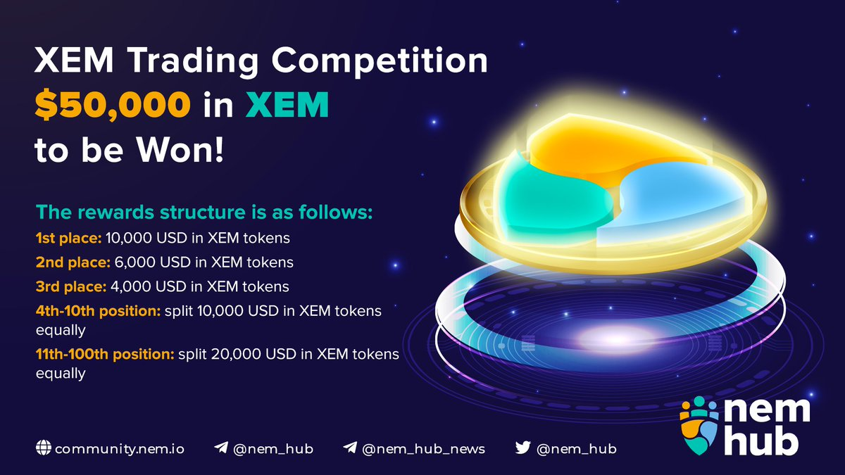 #NEM [XEM] #Trading Competition on @binance [#BNB) - $50,000 in #XEM to be Won! The #rewards structure is as follows: 🥇place: 10,000 USD in XEM tokens 🥈place: 6,000 USD in XEM tokens 🥉place: 4,000 USD in $XEM tokens Rewards up to the 100th position! binance.com/en/support/ann…