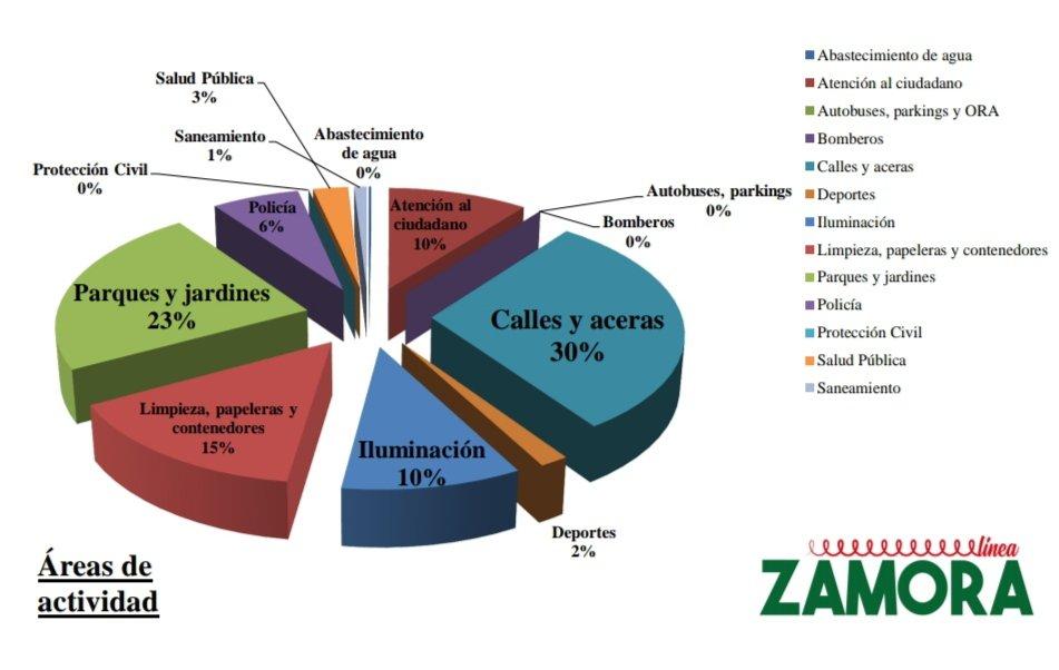 """📈 Por áreas de actividad, las más destacadas son """"Calles y Aceras"""" y """"Parques y Jardines"""".  ⬆️ Incremento en la actividad del área de """"Atención al ciudadano"""" (4% respecto a agosto). ⬆️ Incremento en la actividad del área de """"Parques y Jardines"""" (3% respecto a agosto). https://t.co/PgjBQvzOMn"""