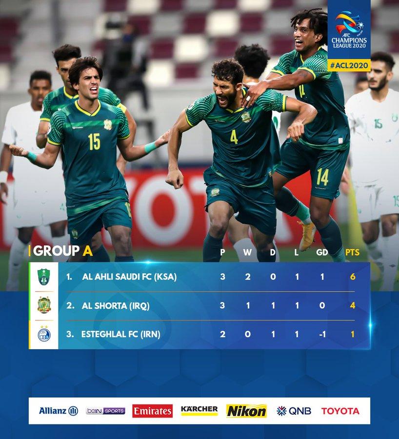 Acl 2020 West Zone 4 Turno Exploit Del Persepolis Qualificato L Al Nassr Di Hamdallah All Asian Football