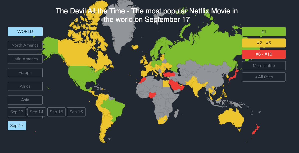 #TheDevilAllTheTime had a solid start on Netflix yesterday.  ✅ Ranked in TOP 10 in all available 78 countries ✅ #1 in 10 countries ✅ #2 to #5 in 60 more countries ✅ 607 points overall https://t.co/SbvJtNSKgL