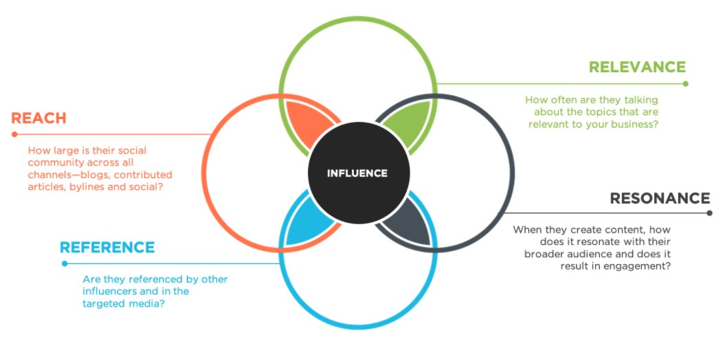 #InfluenceMarketing #Méthode La méthode des 4R, ultra-pertinente pour bien choisir ses influenceurs partenaires !  📣 Reach (= audience) 🔗 Relevance (= lien avec le sujet) 🥇 Reference (= expertise reconnue)  ❤️💬✊ Resonance (= capacité d'engagement)  cc les amis @Reech_com 😉