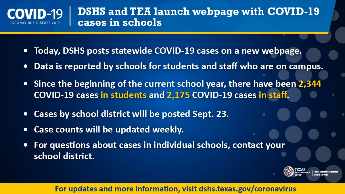 Beginning today, DSHS is posting #COVID19 cases reported by schools. bit.ly/3mvjmMX Learn more: bit.ly/2FM9L3y